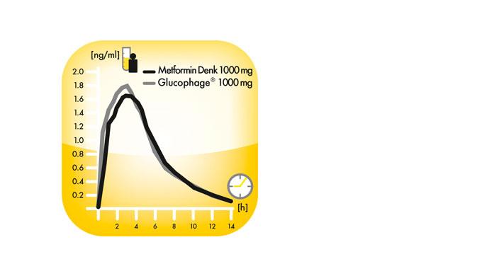 Glucophage Metformin Difference
